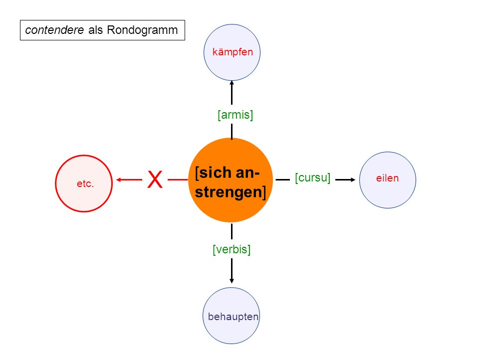 X [sich an-strengen] contendere als Rondogramm [armis] [cursu]